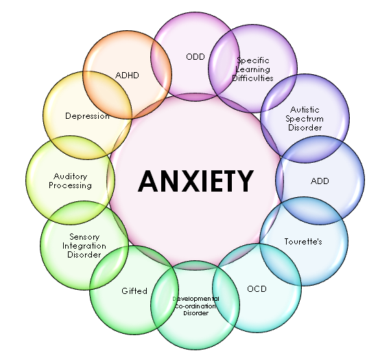 counselling for anxiety, stress and depression