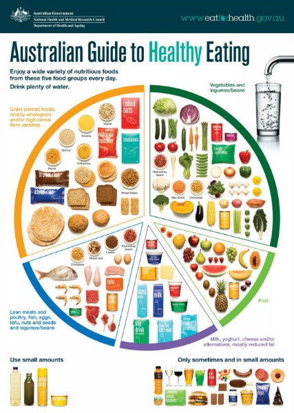Australian Guide to Healthy Eating Healthy Food Plate